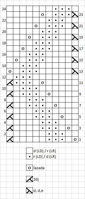 6 - chart - ESPAÑOL
